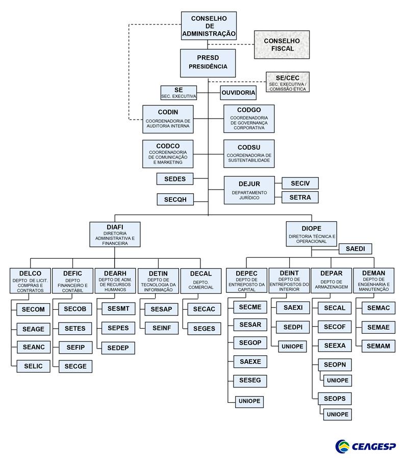 Organograma da CEAGESP, atualizado em maio de 2015